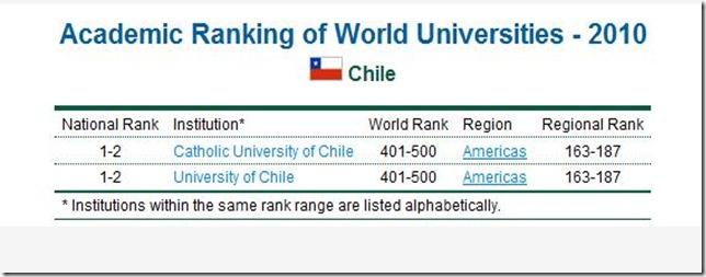 RANKING2010-SH--CHILE